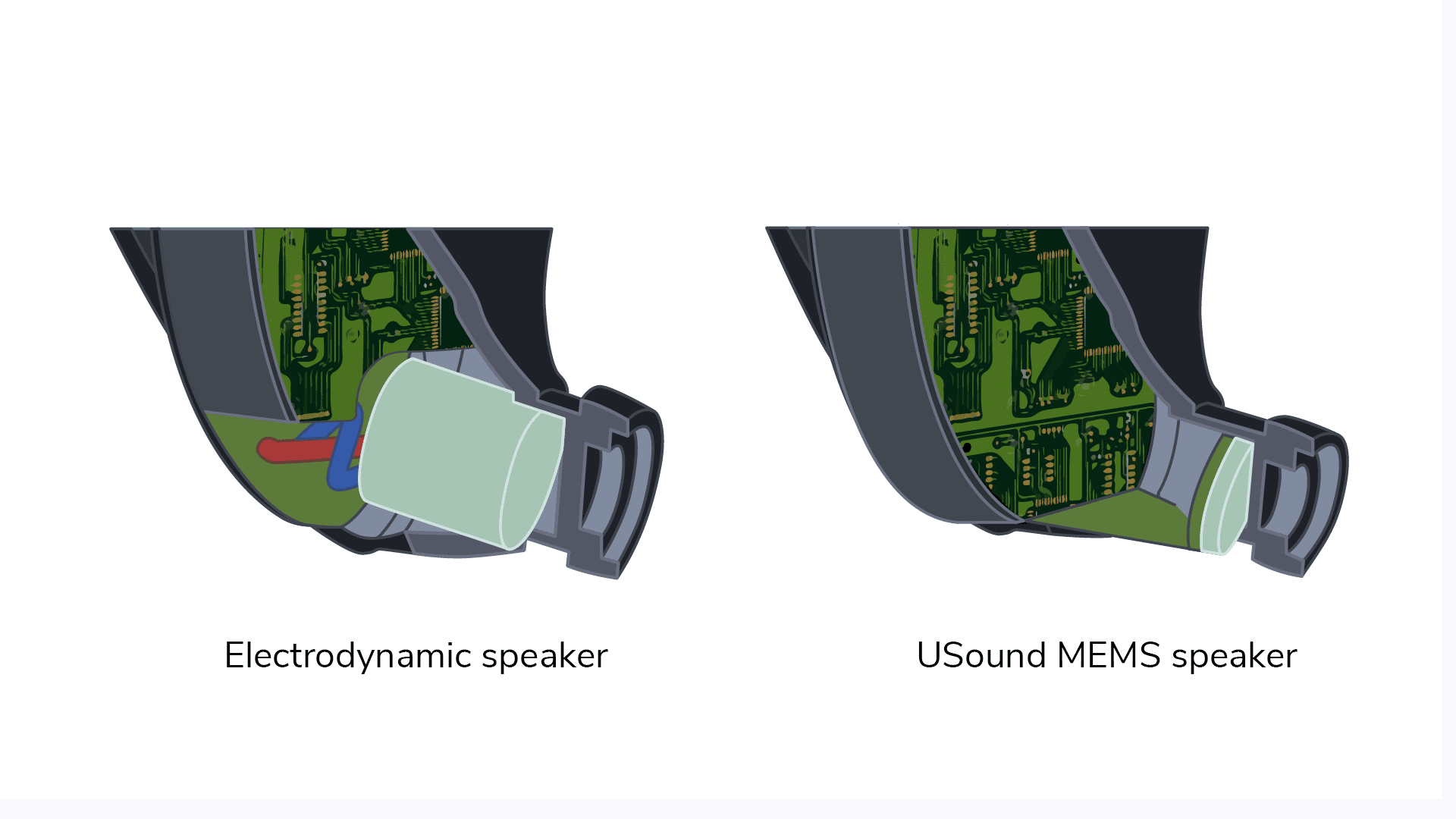 Comparison between VS voice coil speakers and USound MEMS speakers