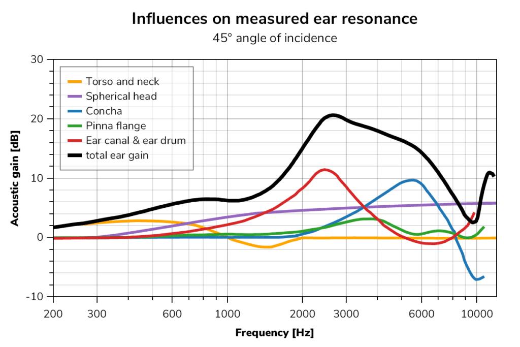 Influences on measured ear resonance
