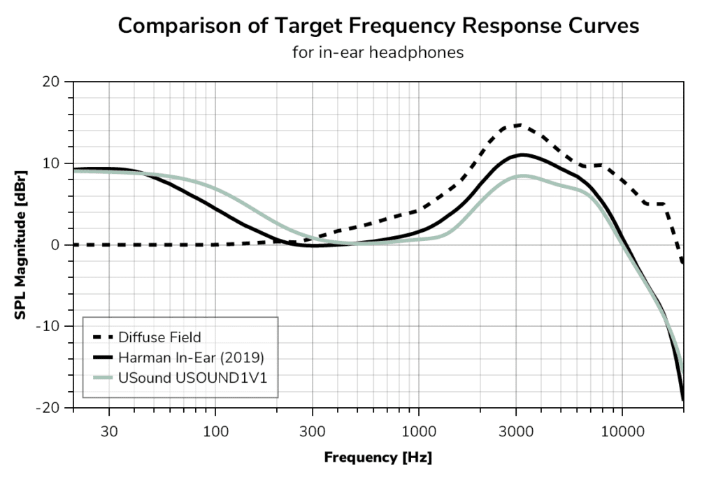 Comparison of target frequency response curve.