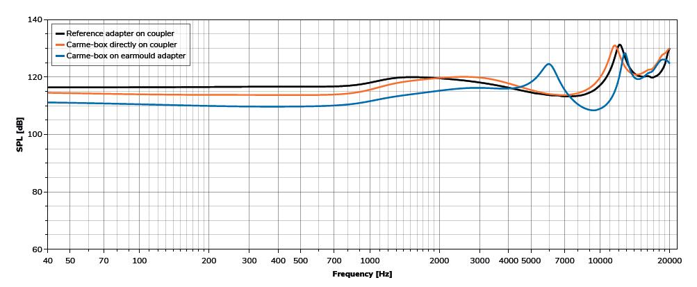 Achelous UT-P2018 SPL measurement in the Carme UJ-R1020